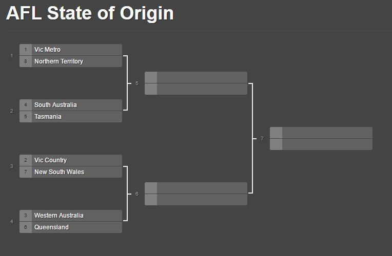 State of Origin bracket